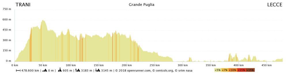 Grande Puglia Cycling Tour Altitude Profile