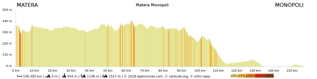 Heart of Puglia Cycling Tour Altitude Profile